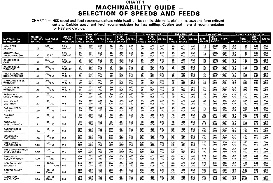 Machinery Tables